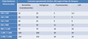 Fuente: Revista El Ecologista Junio 2015 Ecologistas en Acción